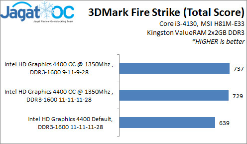 Overclocking IGP Intel HD Graphics 4400 di Core i3-4130 ...