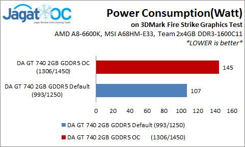 GT740Graph_Power