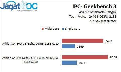 Result_IPC_Geekbench