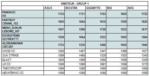 A - Group 1