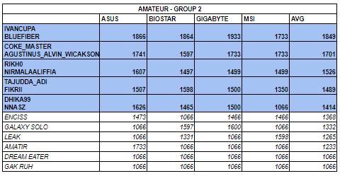 A - Group 2