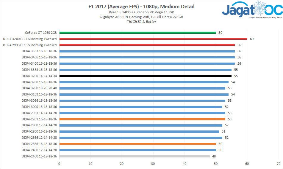 AMD Ryzen 5 2400G (Radeon RX Vega 11) RAM Overclocking: Frequency vs