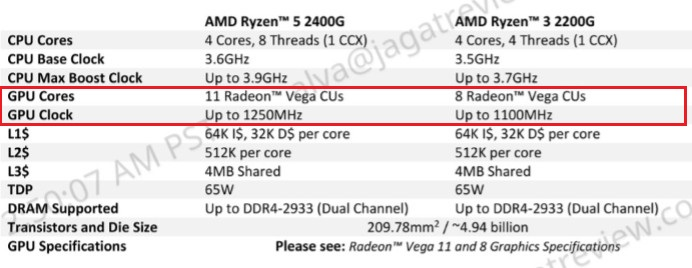 Hands-on Review Radeon Vega IGP di AMD Ryzen 3 2200G & AMD