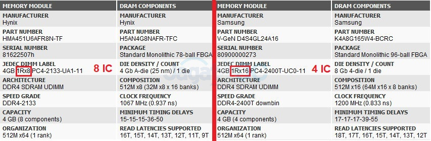 Analisis: RAM DDR4 Murah 2x4GB – 4 IC vs 8 IC (di Ryzen 3 2200G APU
