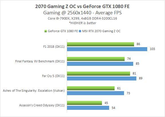 Analisis & Overclocking : MSI GeForce RTX 2070 Gaming Z 8G