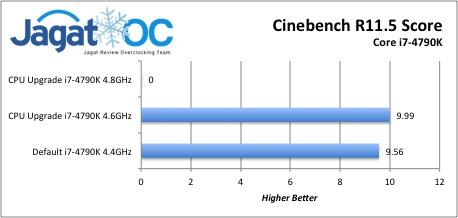Cinebench Score