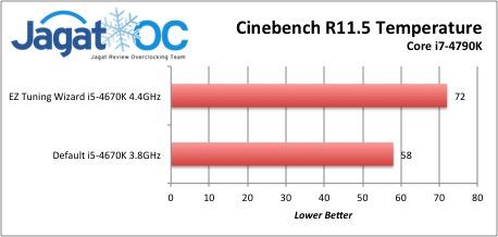 Cinebench Temperature