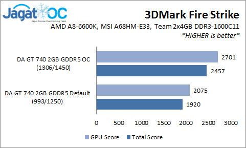 GT740Graph_3DFS