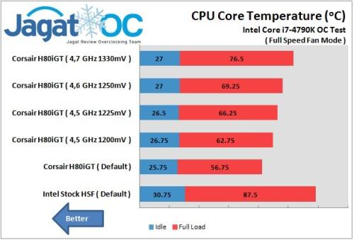 H80iGT OC Full Speed fan mode