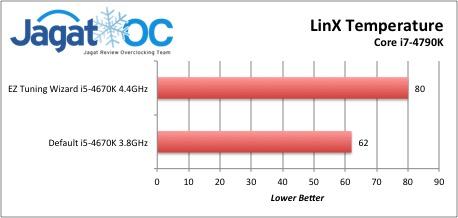 LinX Temperature