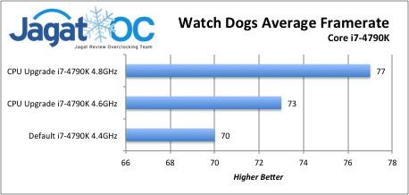 Watch Dogs Average  Framerate