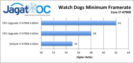 Watch Dogs Minimum