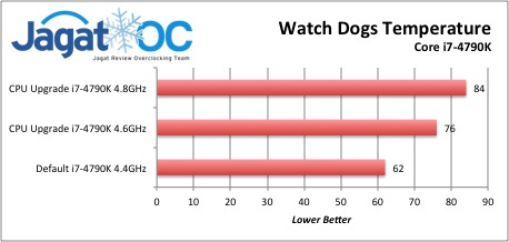 Watch Dogs Temperature