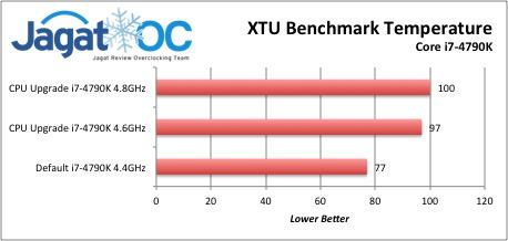 XTU Benchmark Temperature