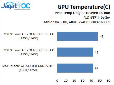 GPU_Temp
