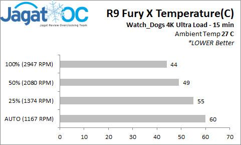 R9 Fury X Temperature
