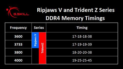 RipjawsV_TridentZ_Spec_Timing