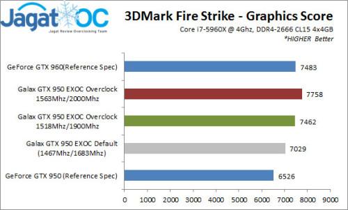 Galax950EXOC_VS_3DMarkFS