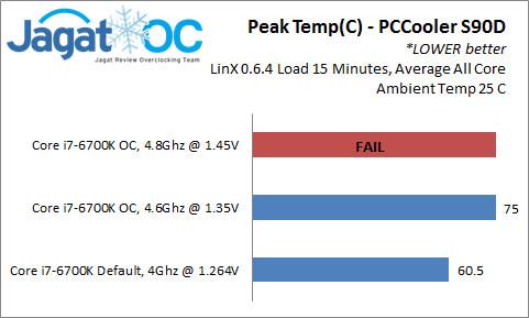 PeakTemp_PCCooler