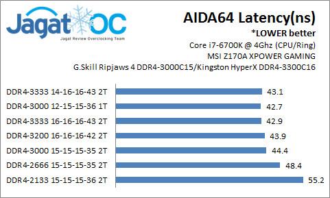 SkylakeDDR4_AIDA64Latency