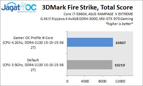 RVE_Graph_3DMarkFS_Total