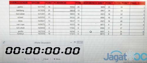 Result_Skorboard-Finale