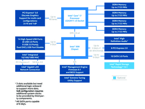 x99-chipset-block-diagram