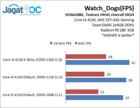 4130_OC_Watch_Dogs