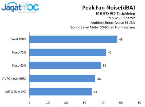 980TiL_Peak_Noise