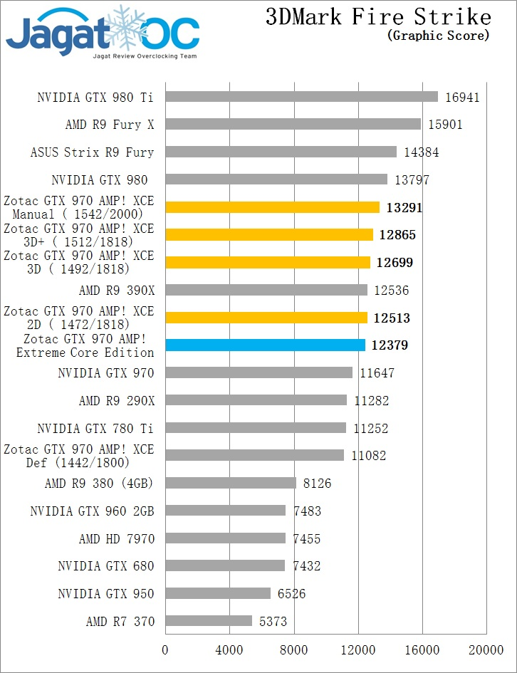 FS Gr OC GTX 970 Zotac AMP extreme