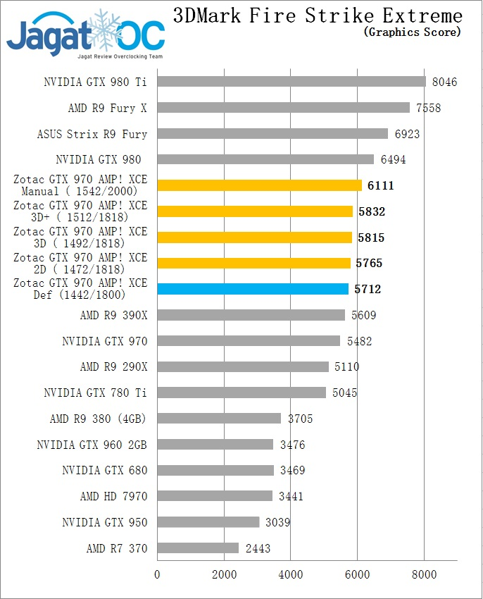FSE GR OC GTX 970 Zotac AMP extreme