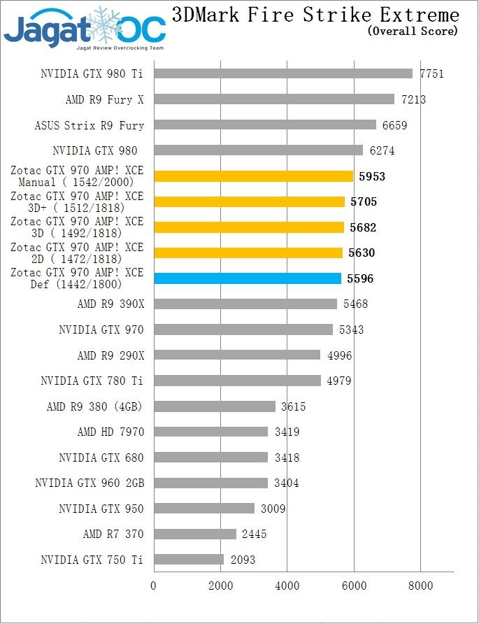 FSE OC GTX 970 Zotac AMP extreme