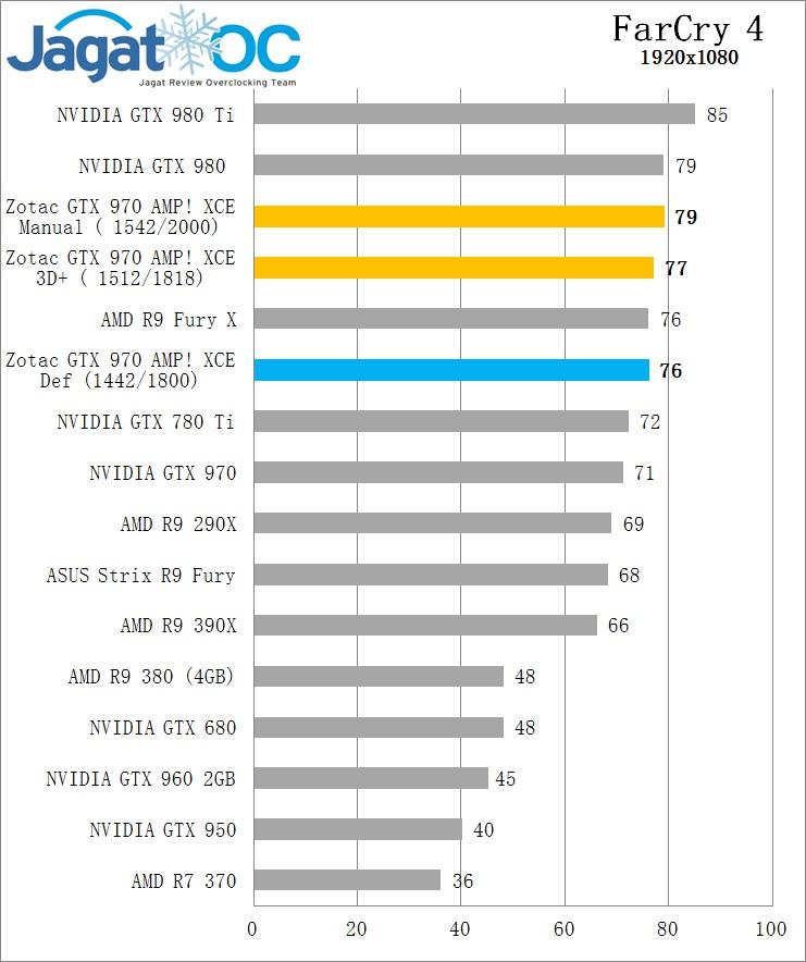 Farcry 4 OC GTX 970 Zotac AMP extreme