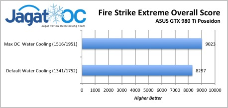 Fire Strike Extreme Overall