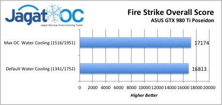 Fire Strike Overall