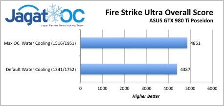 Fire Strike Ultra Overall