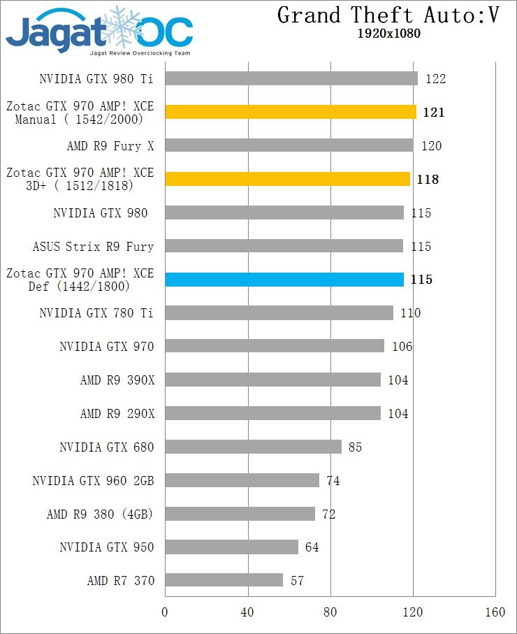 GTA5 OC GTX 970 Zotac AMP extreme