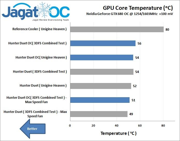 Suhu panas VGA card GTX 680 overclock ( biru ) dan Default ( abu-abu )
