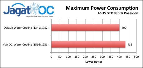 Maximum Power Consumption