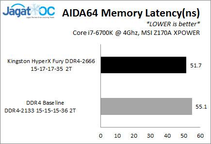 OC3200_AIDALatency.