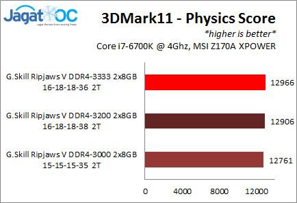 RipjawsV3000_OC_3d11Physics