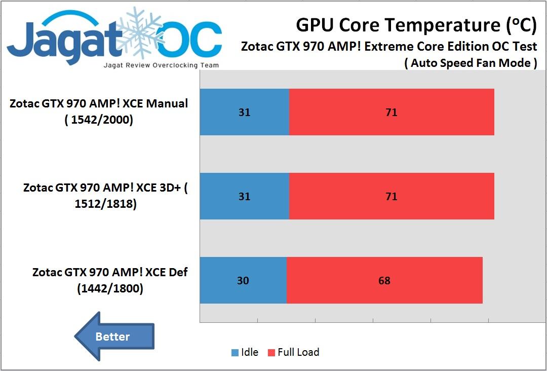 Temperatur OC GTX 970 Zotac extreme