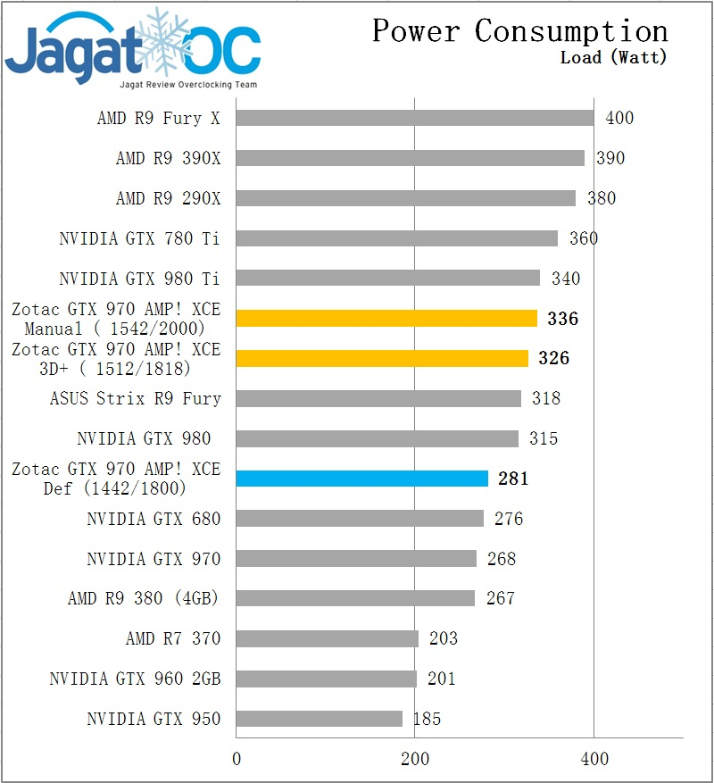 power load Zotac GTX 970 Extreme
