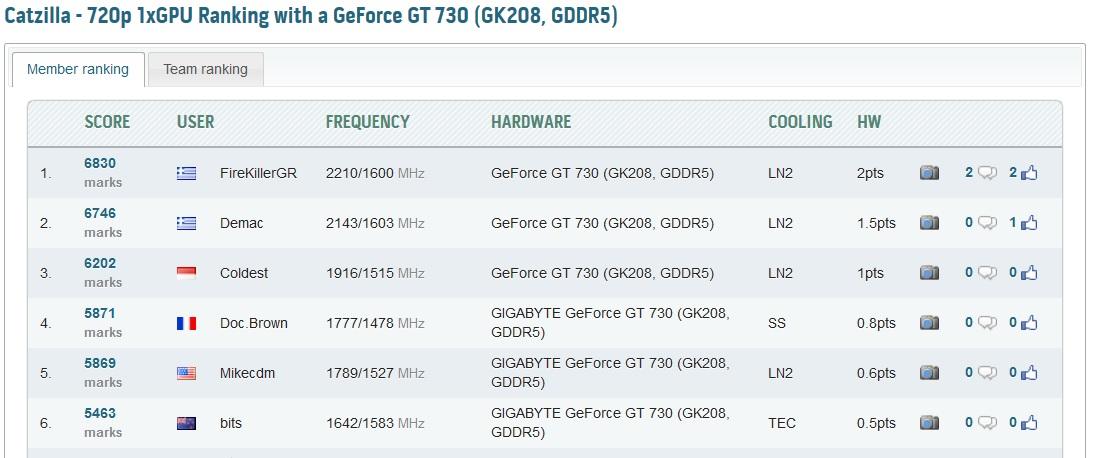 GT730 Extreme OC HWbot
