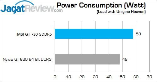 GT730 power default
