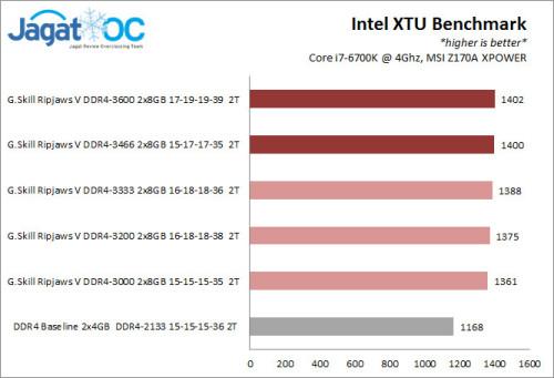 Result_OC_IntelXTu