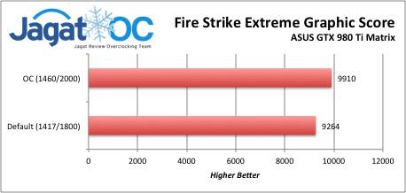 FireStrikeExtremeGraphic980TiMatrix