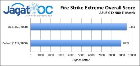 FireStrikeExtremeOverall980TiMatrix
