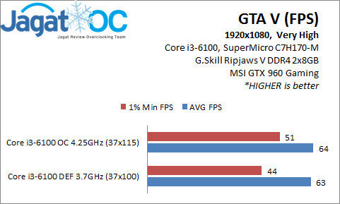 GTAV 1080p 6100