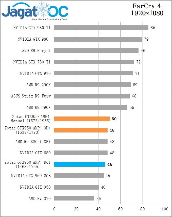 Zotac GTX 950 AMP FarCry4 OC